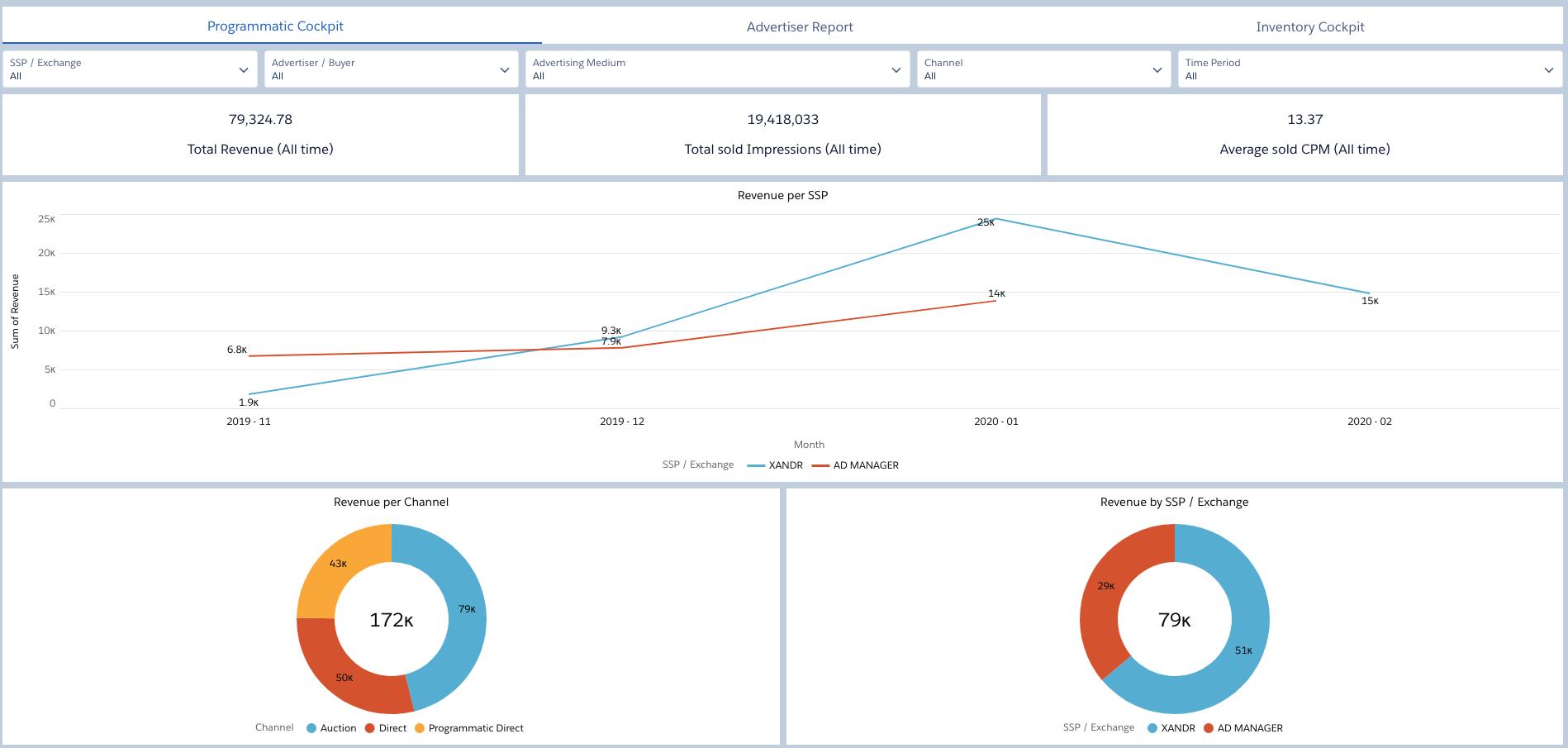Optimize your Cross-media Yield with Automated Programmatic Revenue Data Integration Advendio