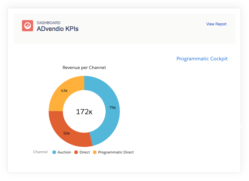 Programmatic Advertising Management Advendio
