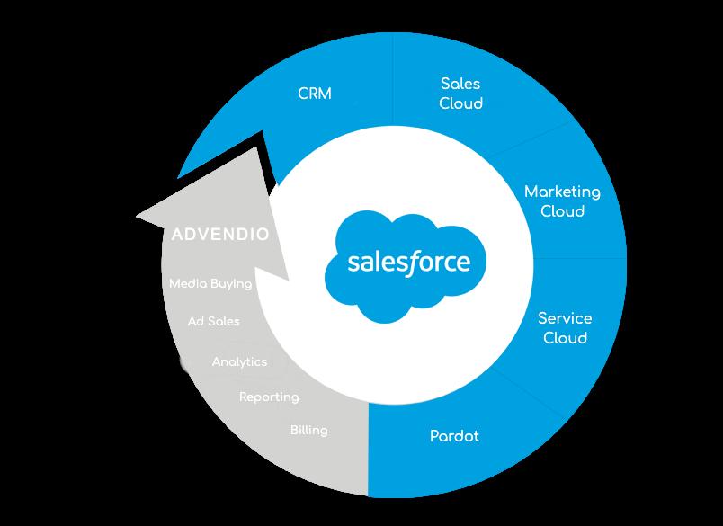 Funda Chooses Salesforce & ADvendio to Accelerate Digital Transformation Process Advendio